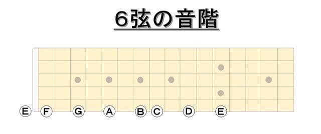 6弦の音階