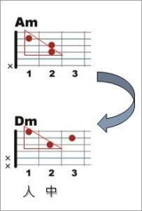 Am-Dm垂直移動