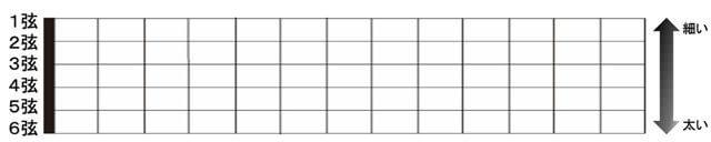 1弦~6弦ダイアグラム表記