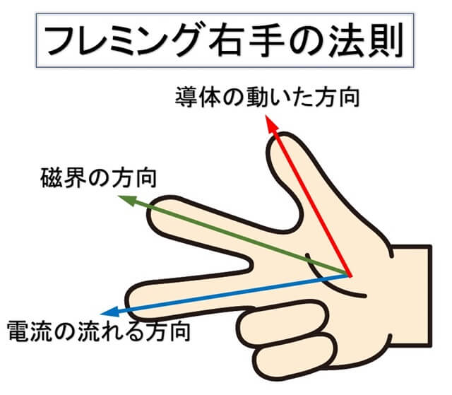 フレミング右手の法則