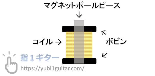 シングルコイル構造