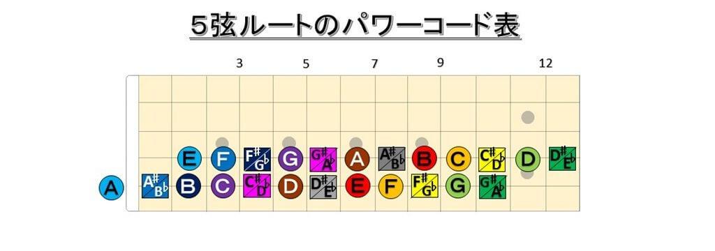 5弦ルートのパワーコード表